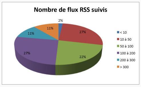 Nombre de flux rss